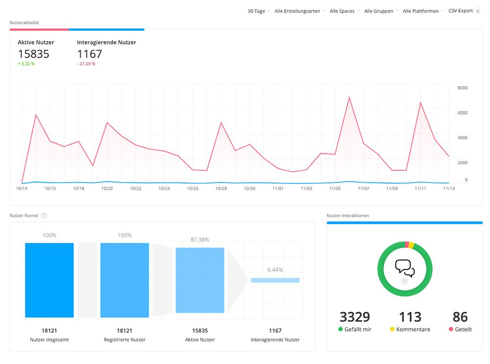 Analytics Dashboard 2