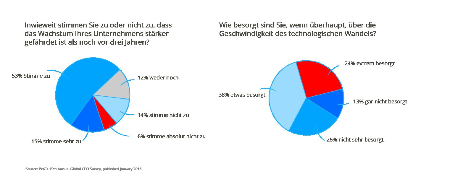 Technologischer Wandel in der Automobilindustrie, Digitalisierung