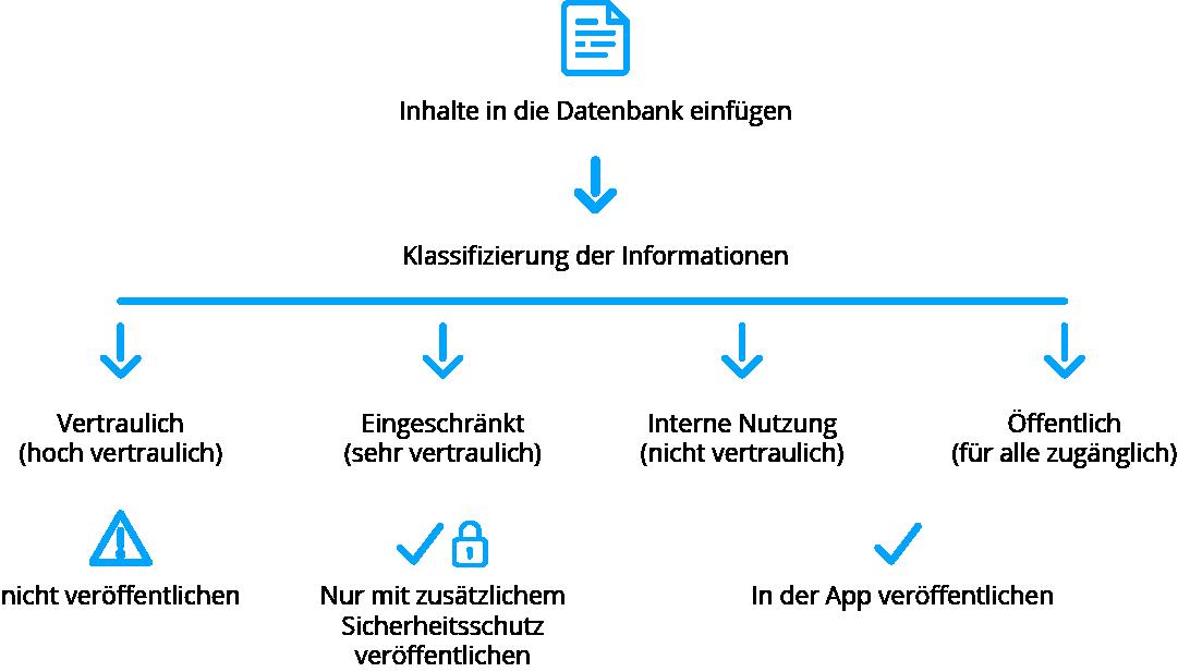 Inhalte, Sicherheit, Mitarbeiter App
