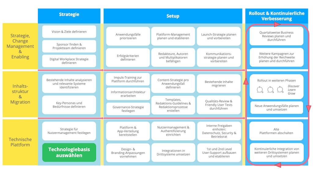 Vorgehensmodell für die Einführung von Intranets und Mitarbeiter-Apps