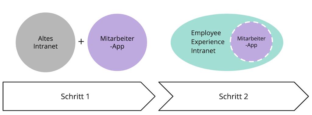 Schrittweise Einführung von Mitarbeiter App und Intranet
