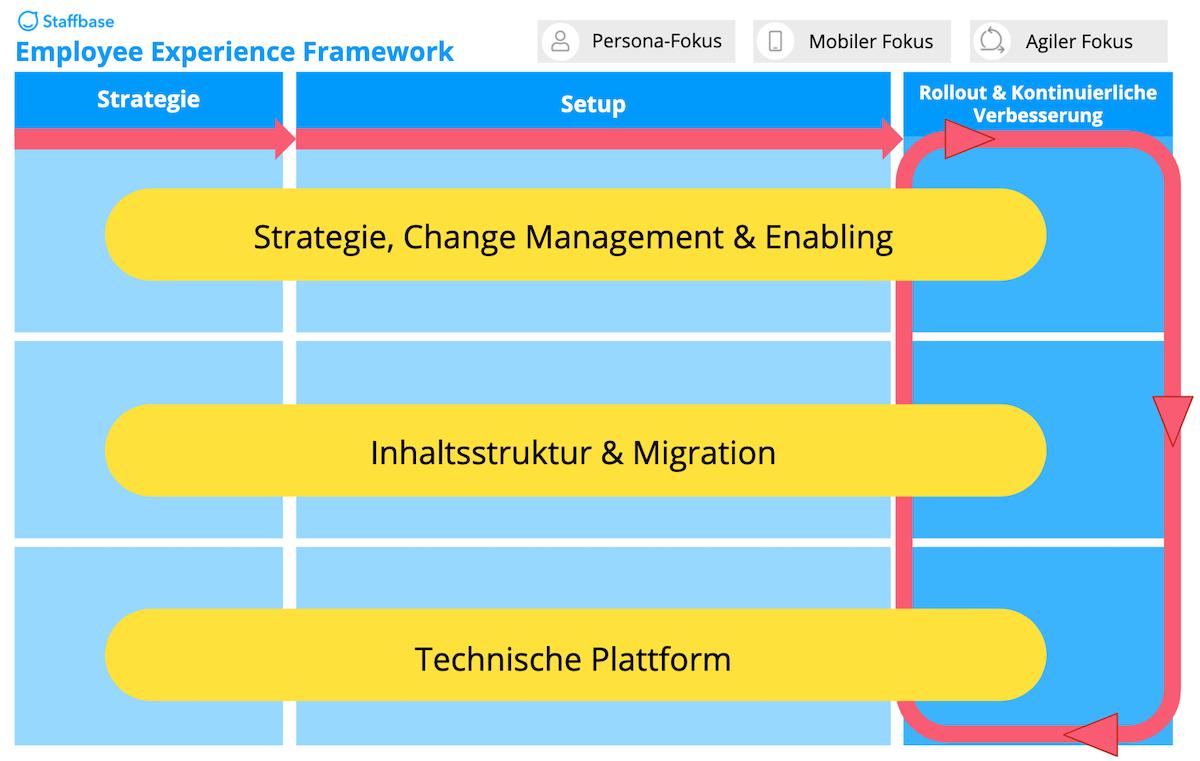 Staffbase Employee Experience Framework