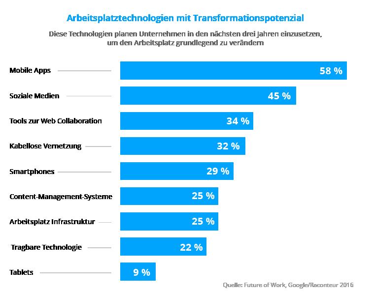 Technologien am Arbeitsplatz