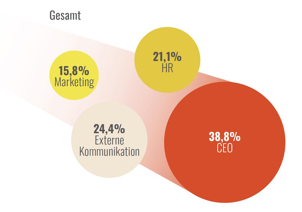 Interne Kommunikation Berichtet Am Meisten An Den Ceo, An Die Externe Kommunikation, An HR Und An Marketing