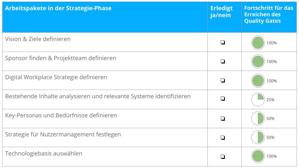 Vorgehensmodell: Die Arbeitspakete der Strategiephase in einer Checkliste