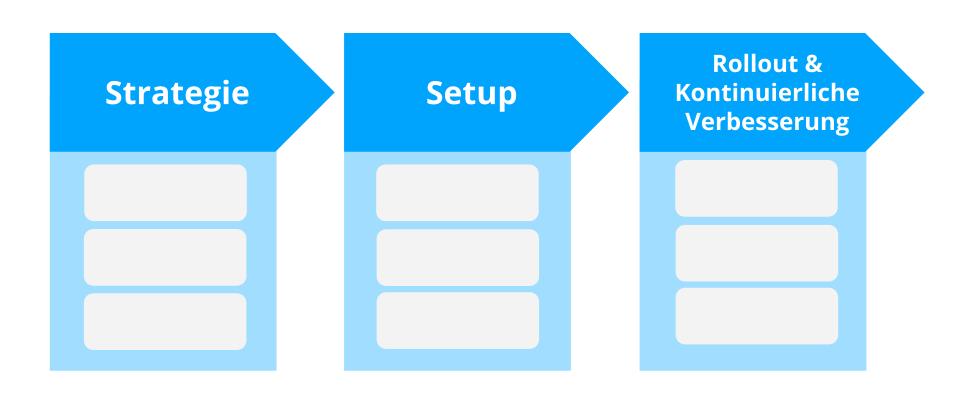 Roadmap und Phasen des Staffbase Erfolgsmodells für die einführung eines Intranets