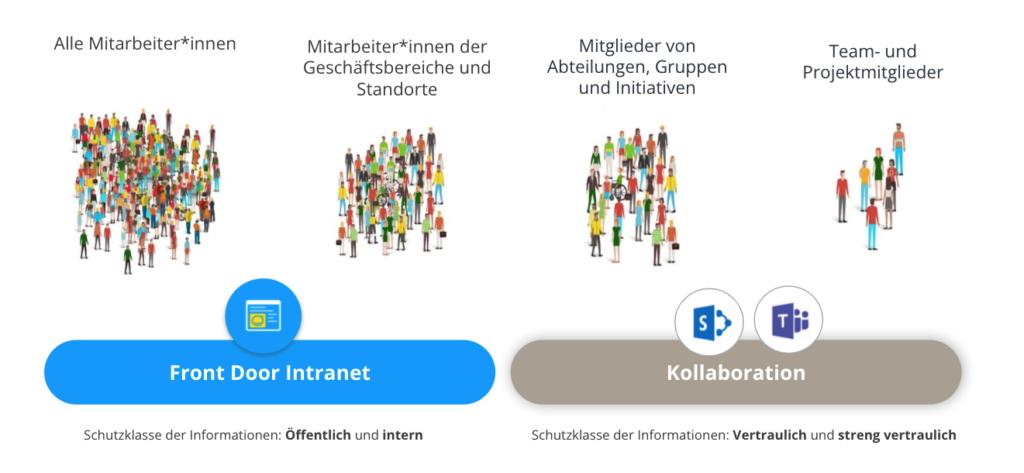 Technologiestrategie in Kombination einer internen Kommunikationsplattform und Microsoft 365