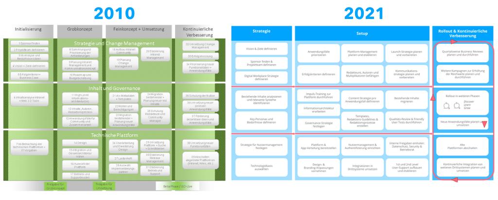 Vergleich Strategie Intranet-Einführung in den Jahren 2010 und 2021