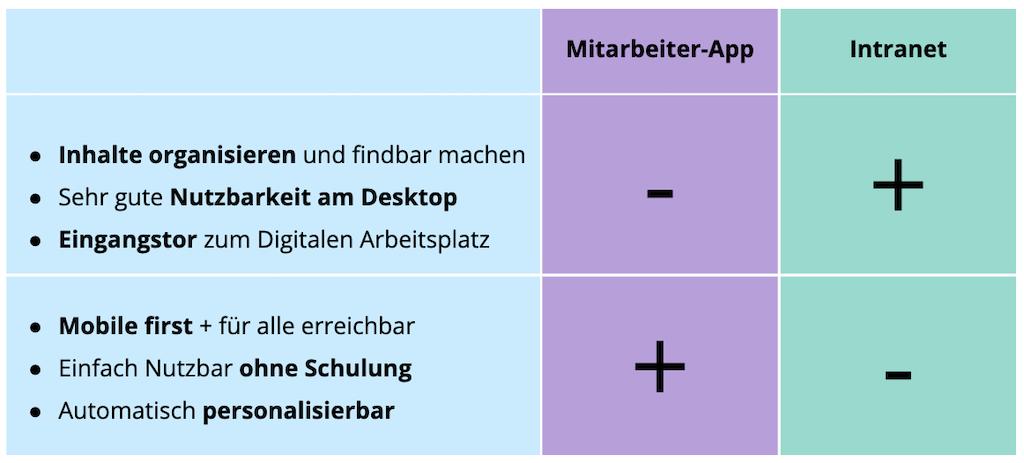 Intranet vs. Mitarbeiter App Vorteile Und Nachteile