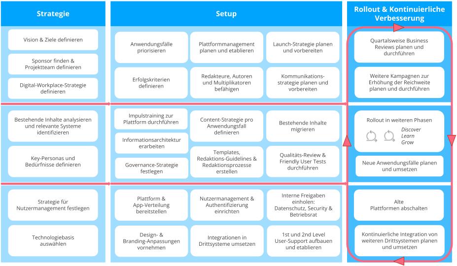 Intranet aufbauen: Das Staffbase Erfolgsmodell mit den 3 wichtigsten Phasen und Arbeitspakten.