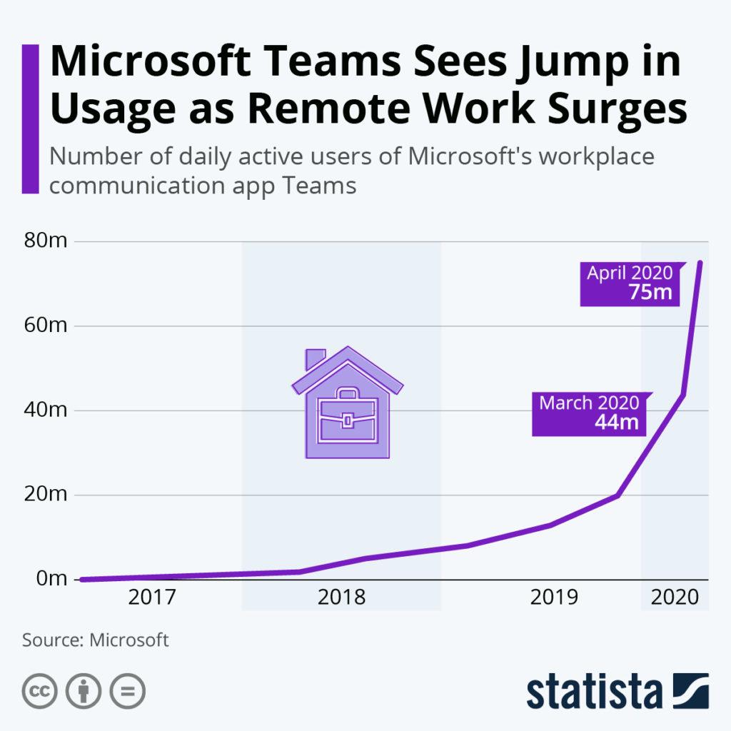 Nutzerrate von Microsoft Teams steigt rasant an