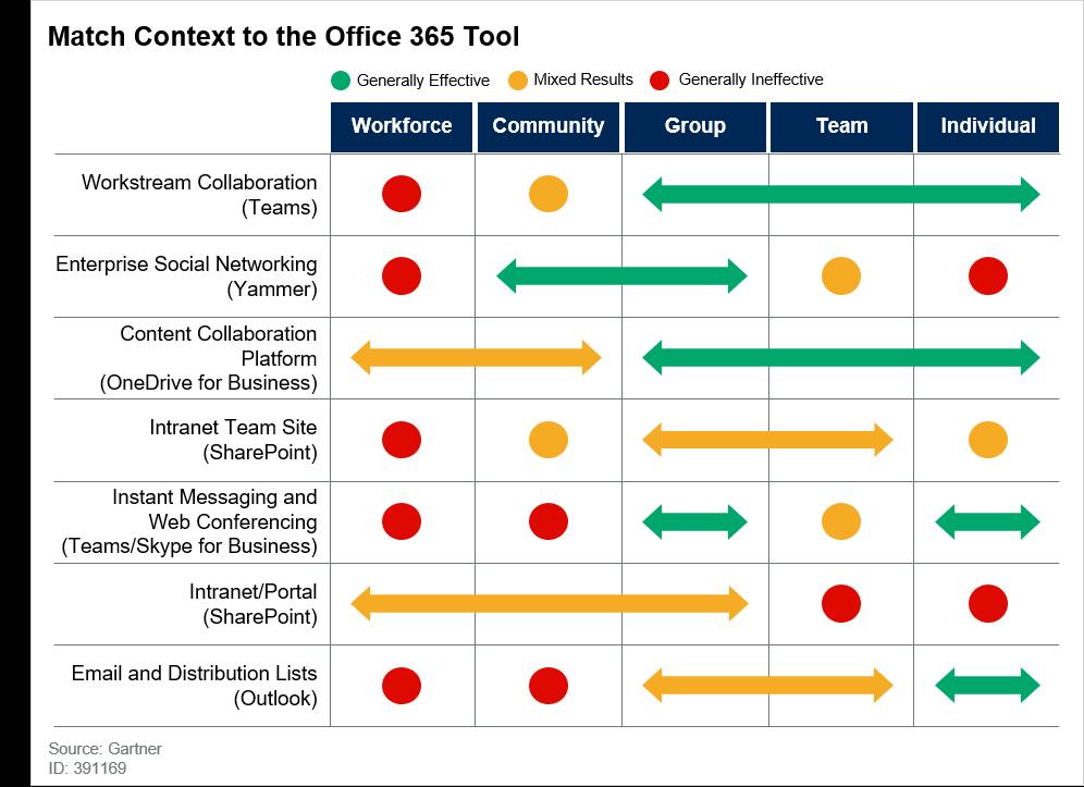 Auswahl der Office 365 Tools für Mitarbeiter