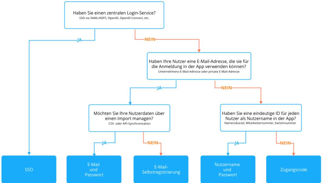 Entscheidungsbaum für verschiedene Nutzermanagement Methoden für ein Intranet oder eine Mitarbeiter-App