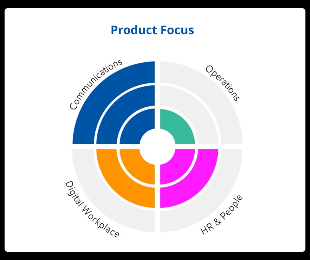 Staffbase Mitarbeiter-App Product Focus