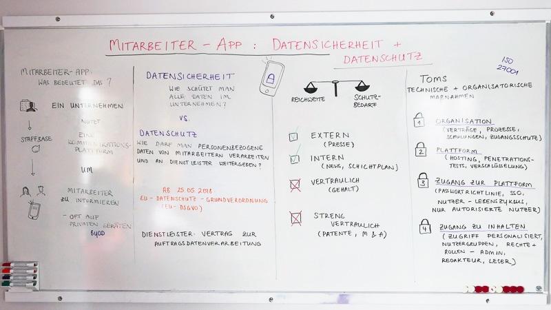 Whiteboard: Datenschutz und Datensicherheit
