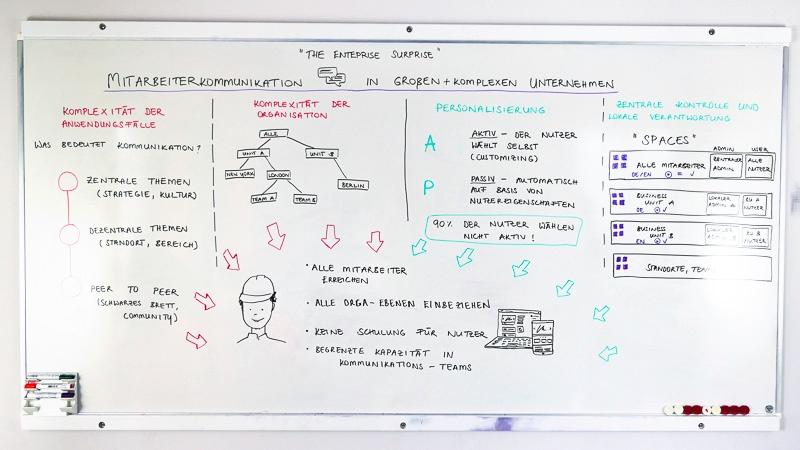 Whiteboard: The Enterprise-Surprise