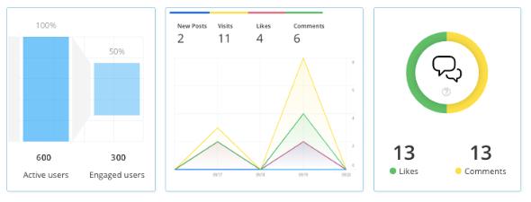 Statistics/ Dashboard Staffbase
