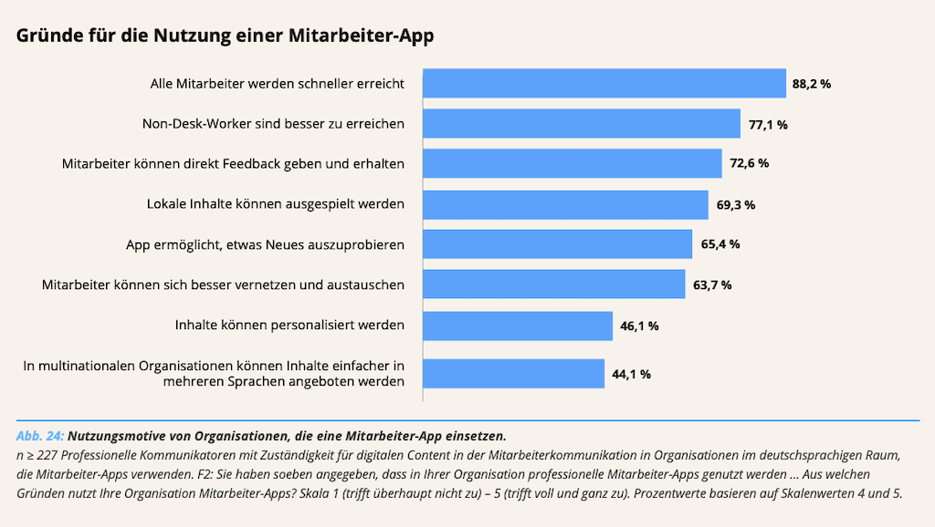 Studie Benchmarking Digitale Mitarbeiterkommunikation Nutzung Mitarbeiter-App