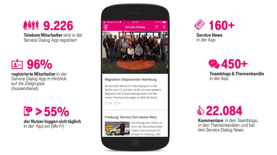 Die Service Dialog App in Zahlen