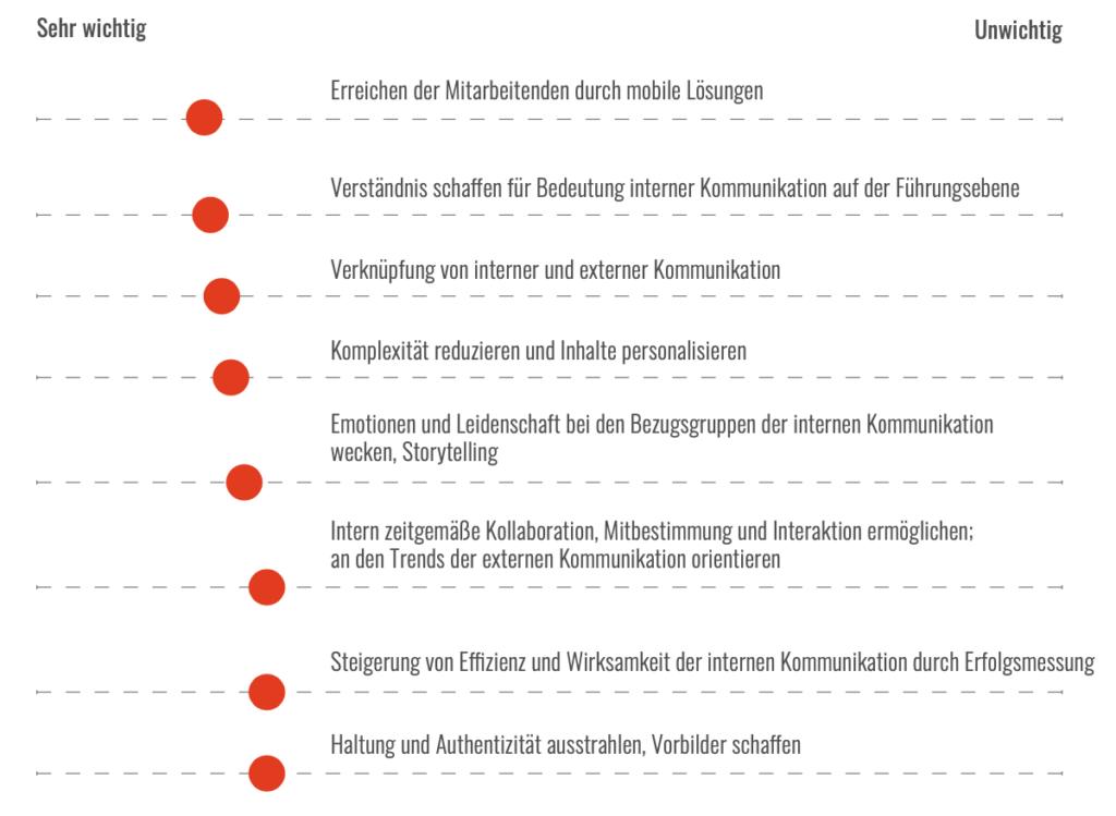 Trendmonitor 2020: Wichtige Ziele der interne Kommunikation