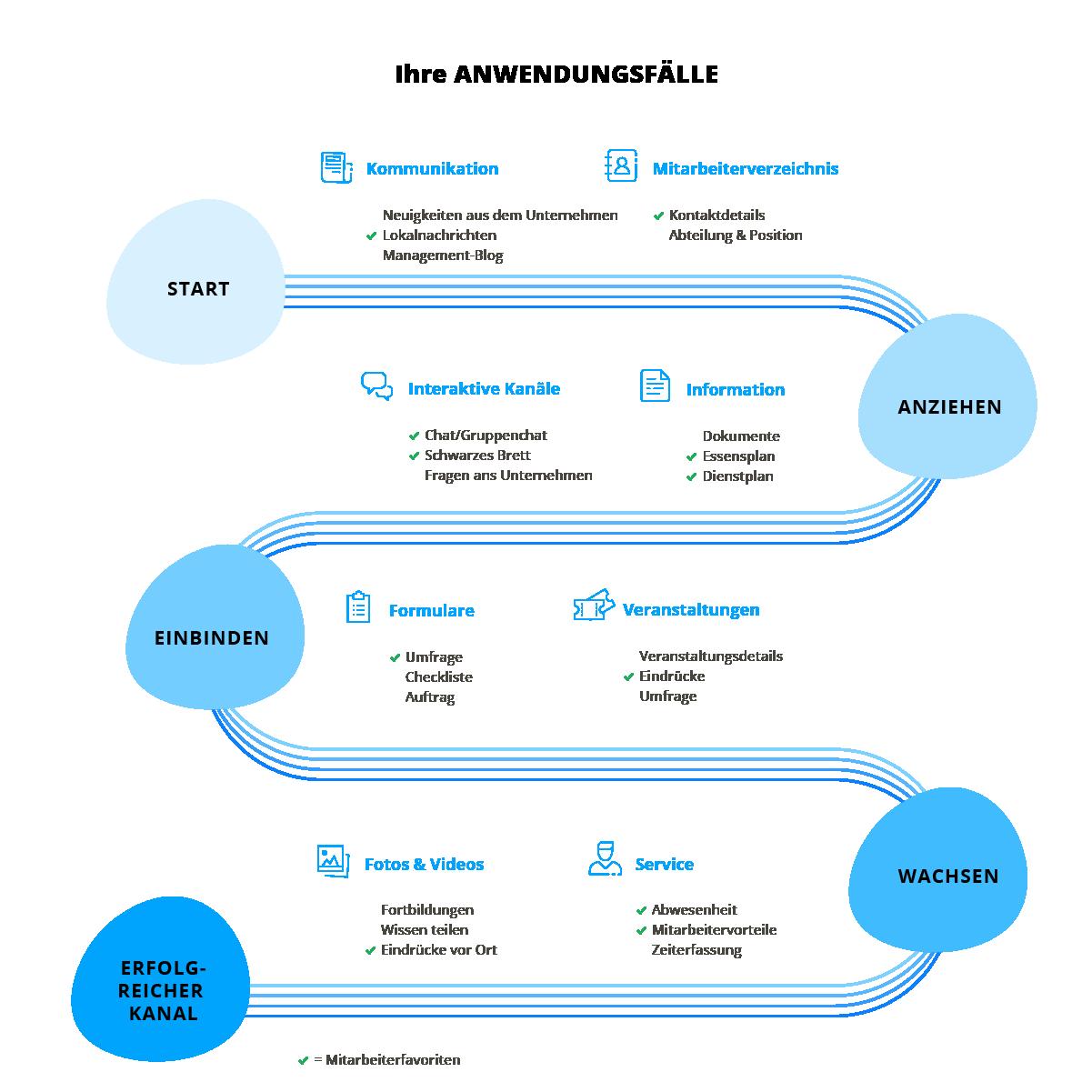 Anwendungsfälle Mitarbeiter App, staffbase, Mitarbeiter Engagement