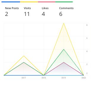 Analytics Graph2