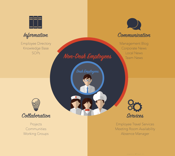 Digital Workplace Intranet Use Cases 2