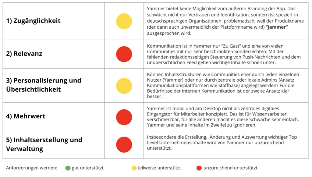 Übersicht fünf Anforderungsbereiche Yammer als Tool für interne Kommunikation
