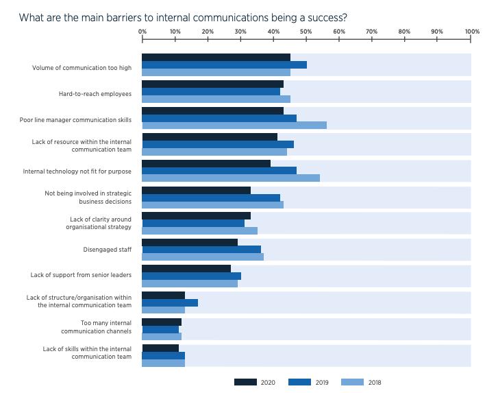 Gallagher State of the Sector Report: Herausforderungen für den Erfolg interner Kommunikation