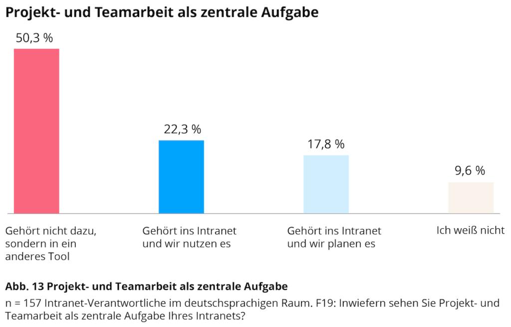 Intranet-Studie 2021: Projekt- und Teamarbeit gehört für eine Mehrheit nicht in das Intranet