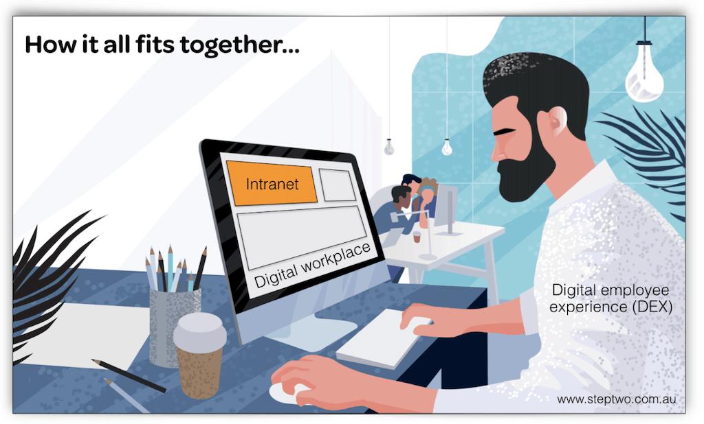 Ein Intranet ist Teil des Digitalen Arbeitsplatzes und alles zusammen erschafft die digitale Employee Experience