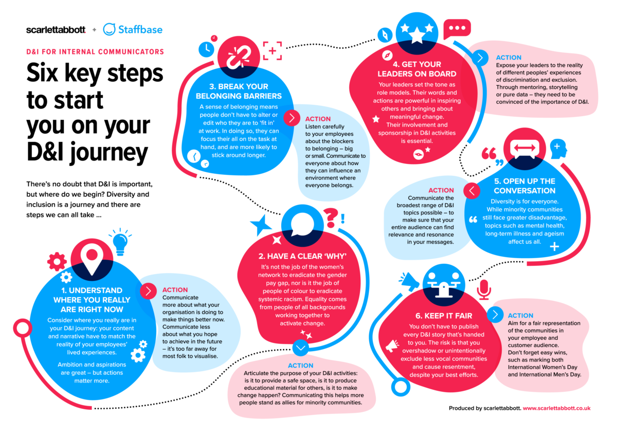 6 Key Steps Di Journey Map One Pager