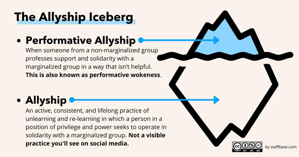 Allyship Iceberg