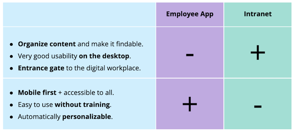 An illustrations showing the strengths and weaknesses of an employee app compared to an intranet.