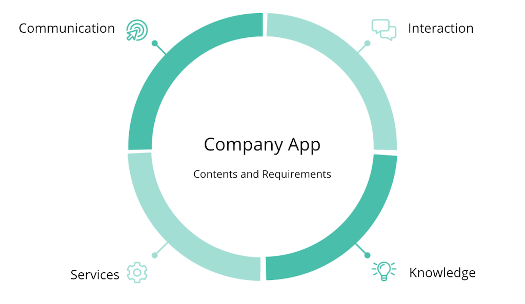 Contents and requirements for a company app