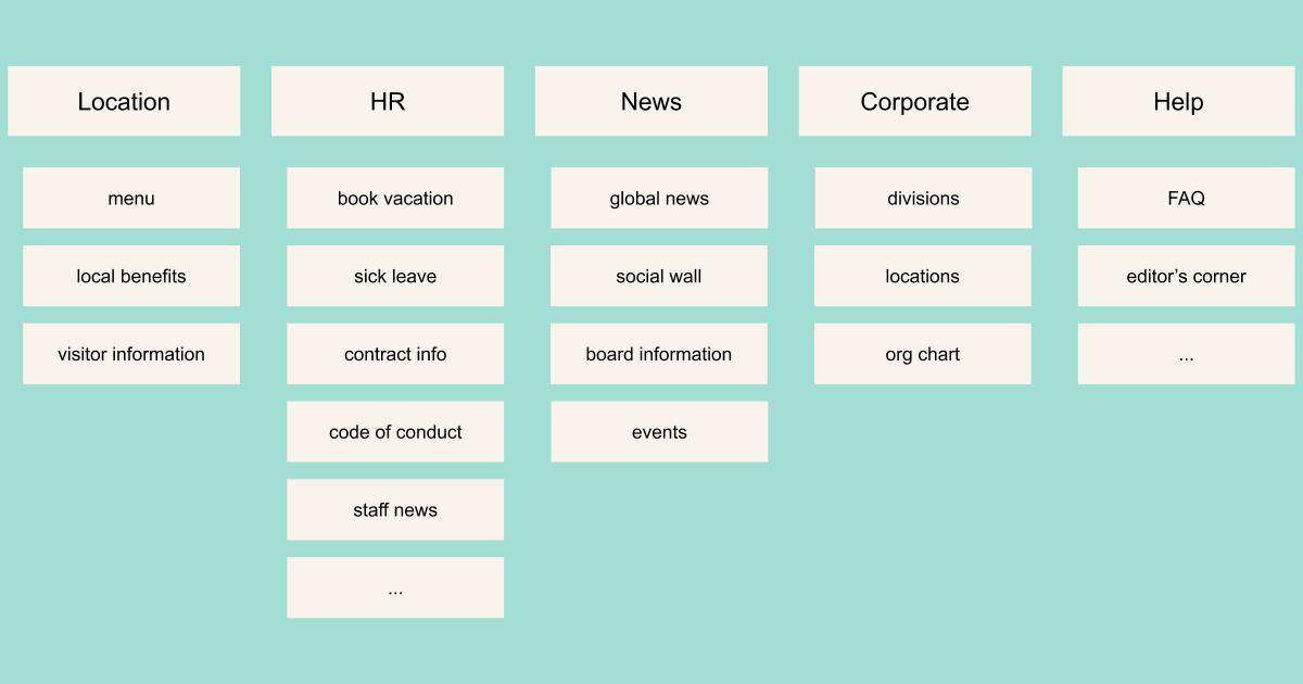 Intranet Menu Structure example as a result of a card sorting