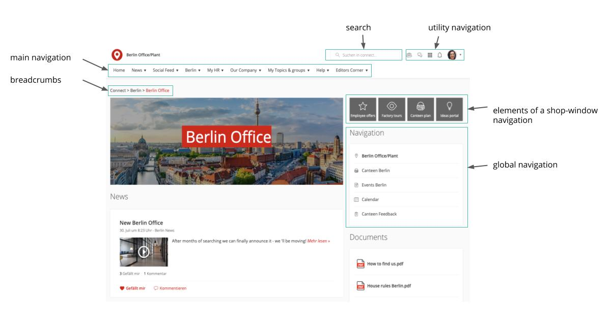 Intranet Navigation Elements displayed on a page