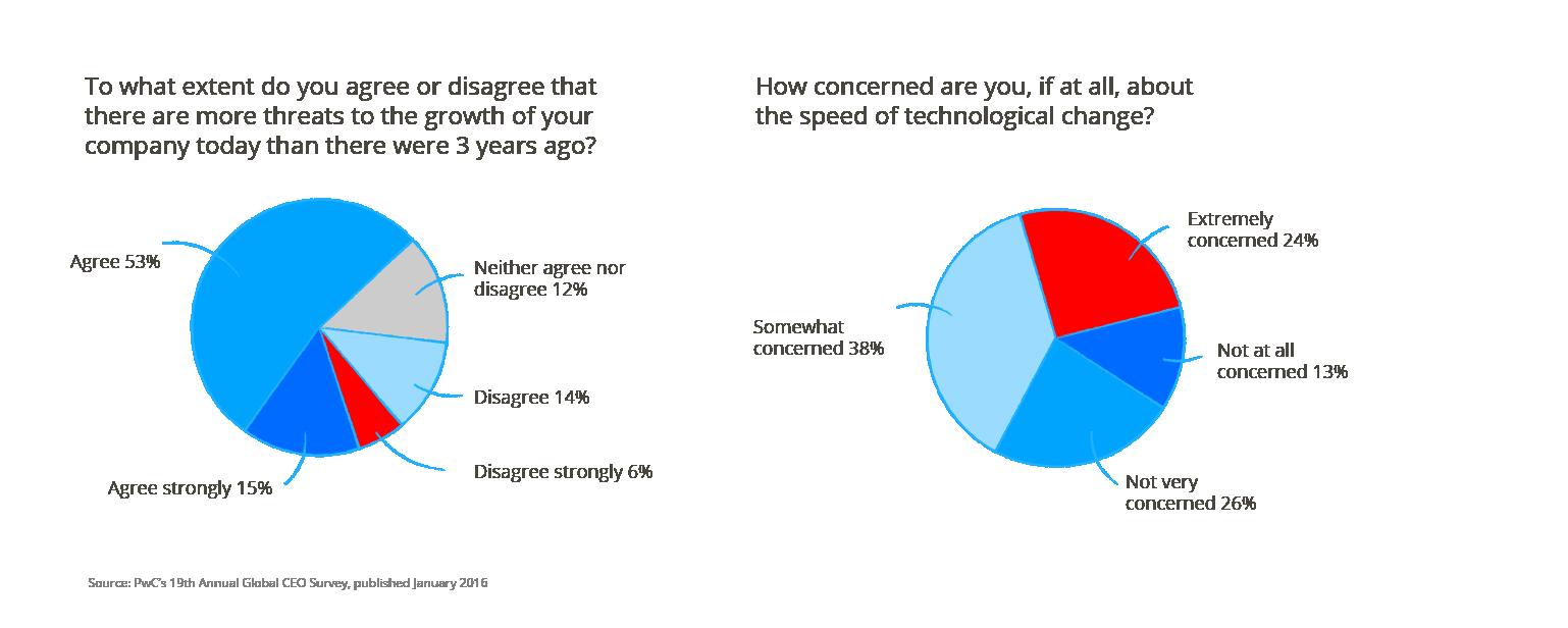 2016 Auto Industry Trends