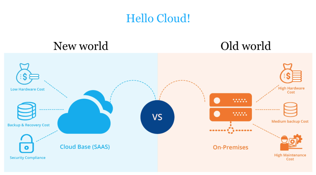 Cloud Base (SAAS) versus on-premises