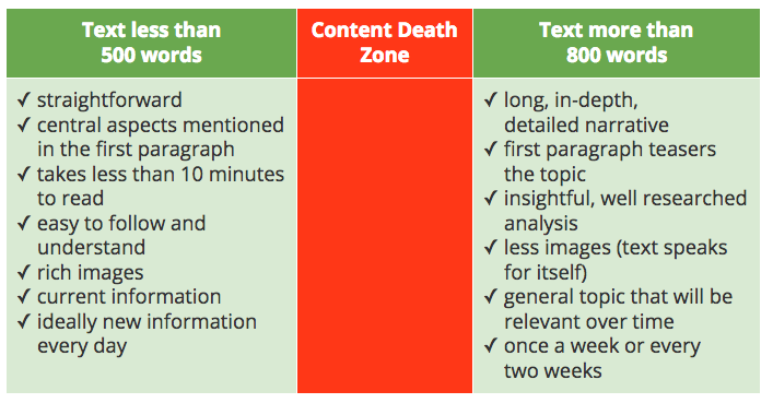 Content-Death-Zone, employee app, online news, text rules