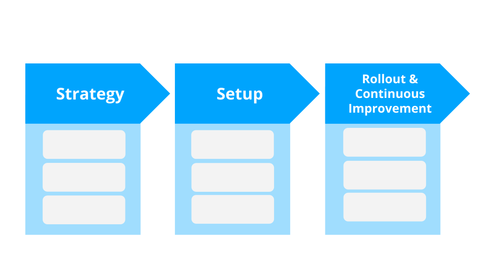 The three phases of strategy, setup, and rollout and continuous improvement for the introduction of a successful intranet.