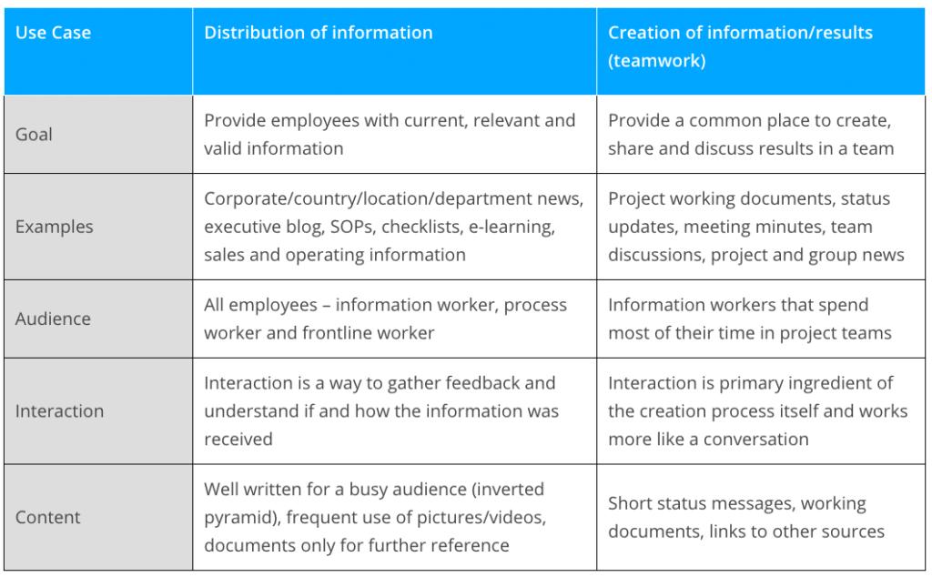Creation Distribution–information