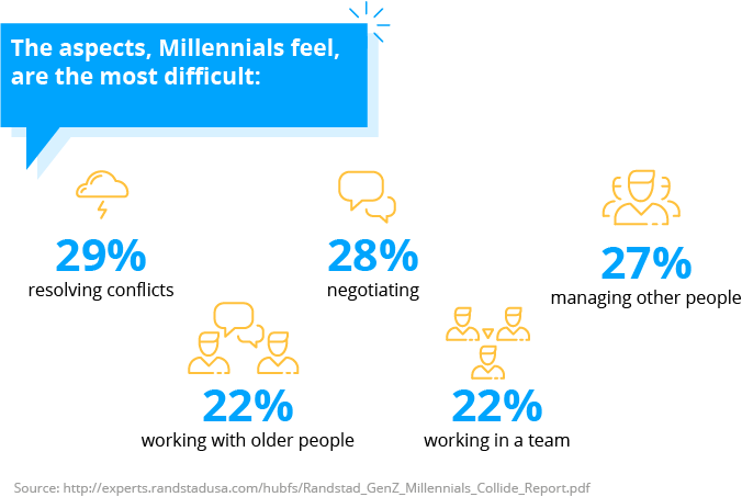 Millennials not prepared to be manager, internal communication