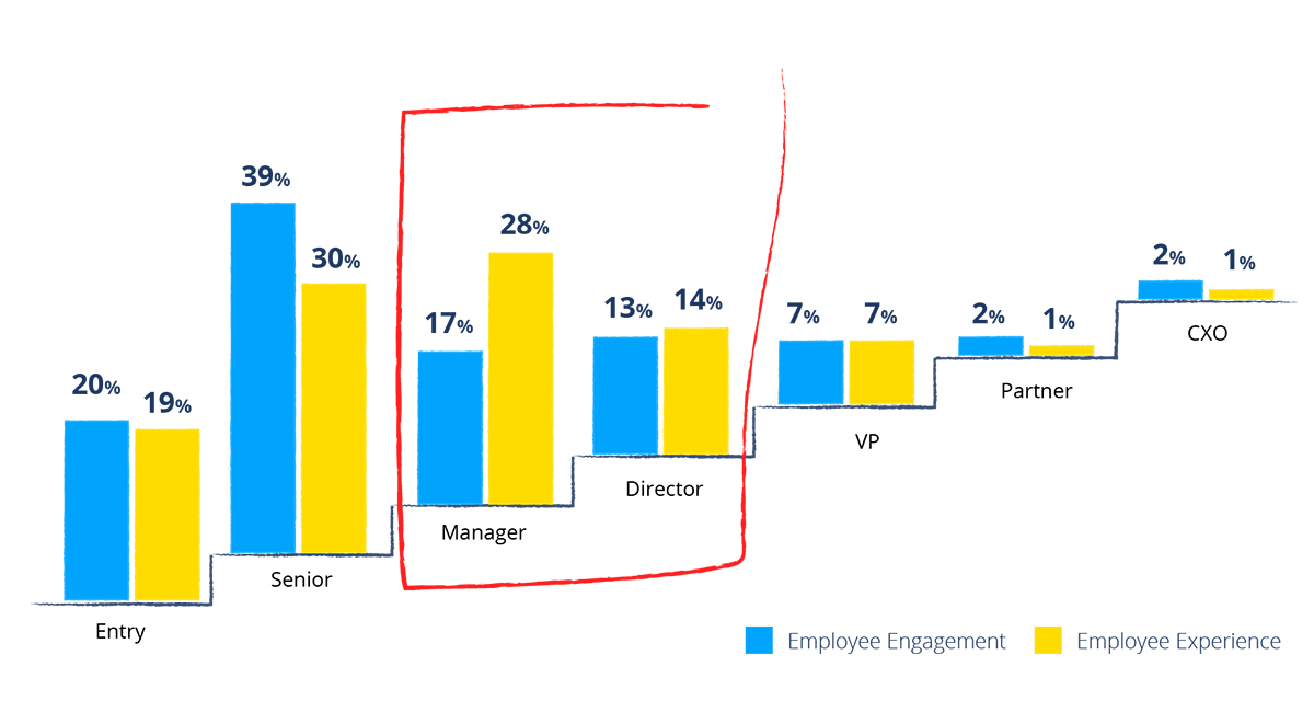 "An infographic showing that Employee Experience professionals at the director level hold a 14% to 13% advantage over those with ""engagement"" in their titles."
