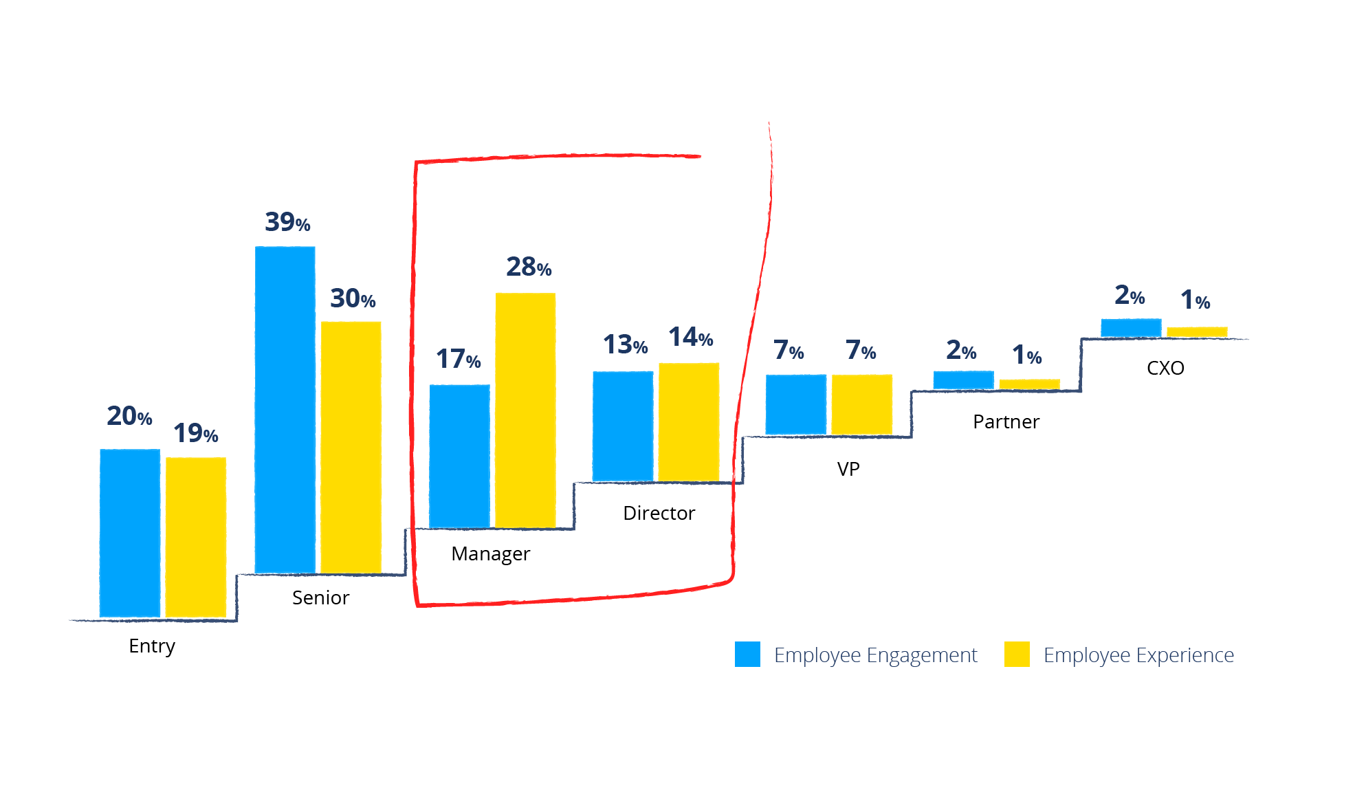 Study Employee Engagement versus Employee Experience Career Levels