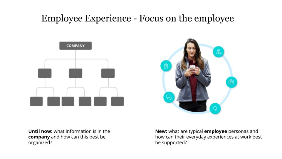 Employee Experience - Focus on the employee