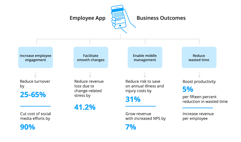 Employee App Benefits