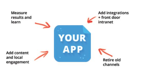 Extending an employee app