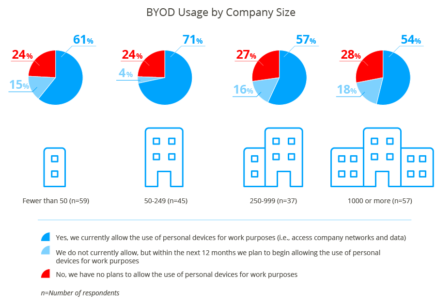 BYOD Usage by Company Size