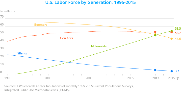 US Labor force, Millennials